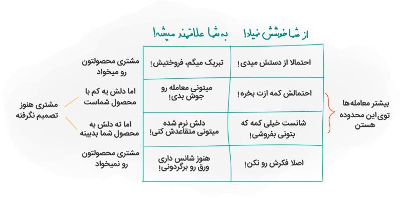 جدول میزان علاقه مشتری به فروشنده