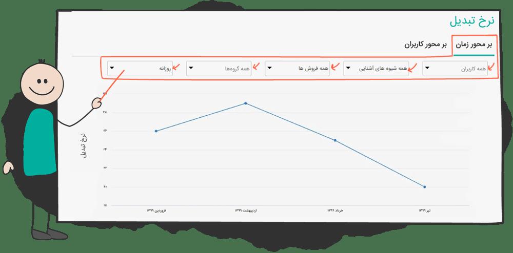 گزارش نرخ تبدیل بر محور زمان