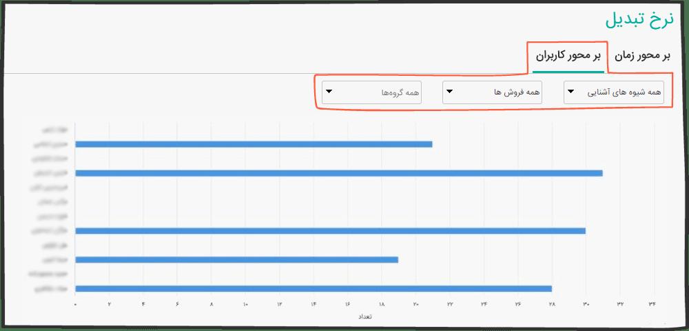 گزارش نرخ تبدیل بر محور کاربران