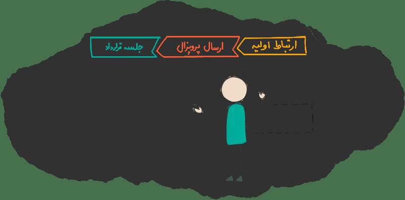 تعریف فعالیت ها روی کاریز فروش