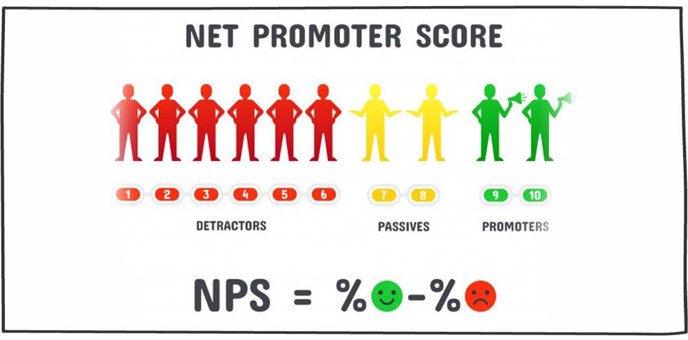 نحوه محاسبه شاخص NSP