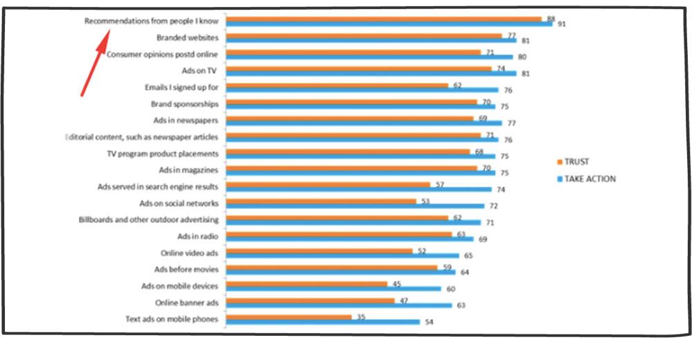 نمودار بازاریابی دهان به دهان