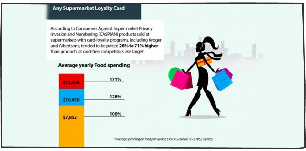 کارت وفاداری مشتری