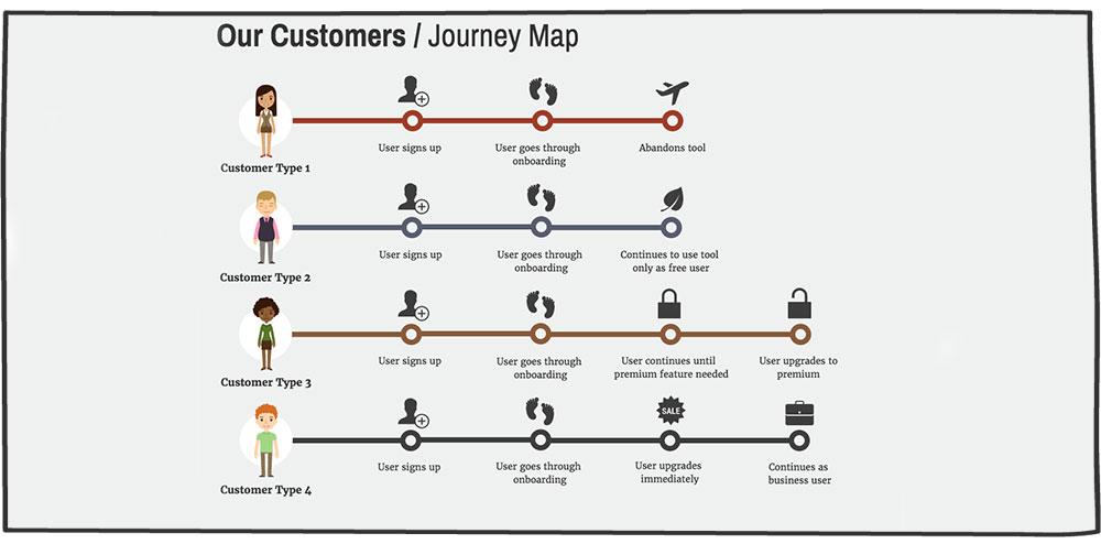 نقشه راه انواع تیپهای شخصیتی مشتریان