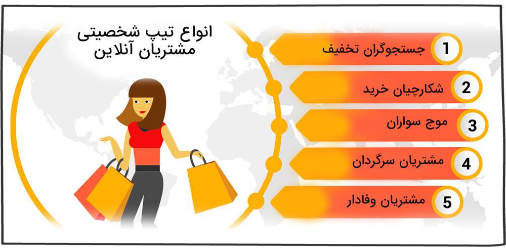 انواع مشتریان