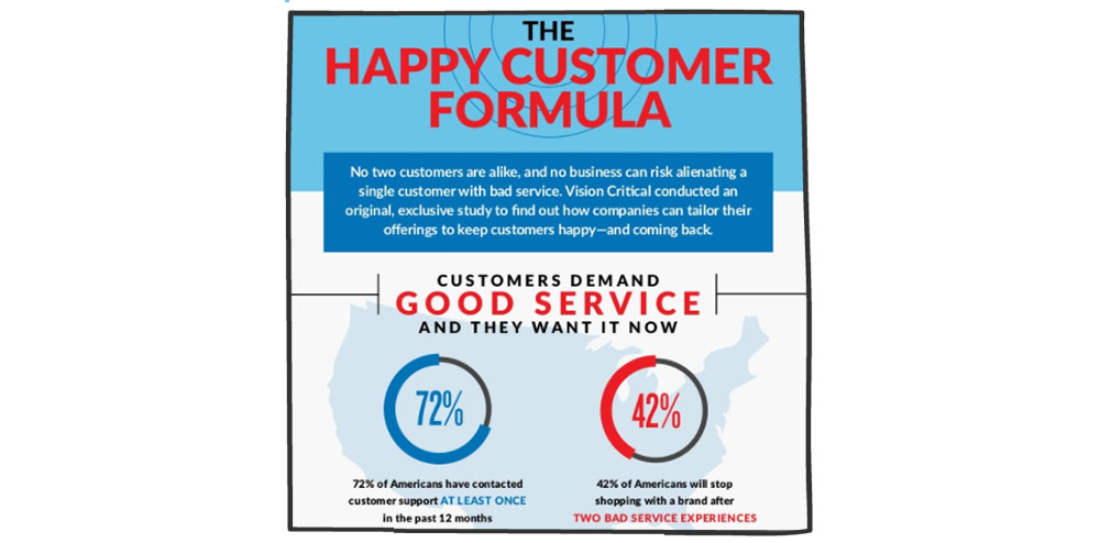 فرمول مشتری راضی و خوشحال