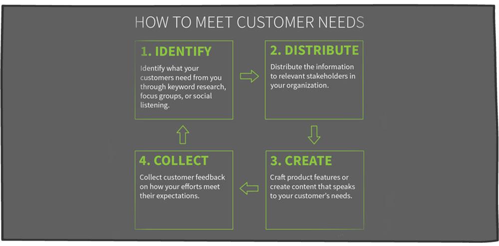 شناخت و تامین نیاز مشتری