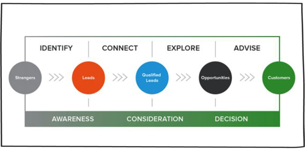 استراتژی فروش داخلی