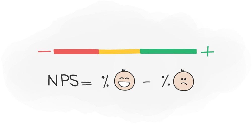 NPS یا شاخص خالص مروجان محاسبه شاخص