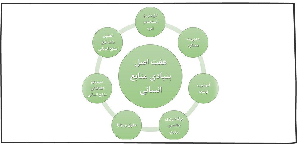 هفت اصل مدیریت منابع انسانی