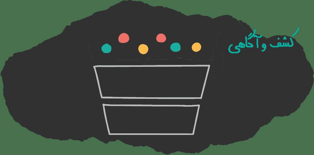 قیف فروش مرحله کشف و آگاهی