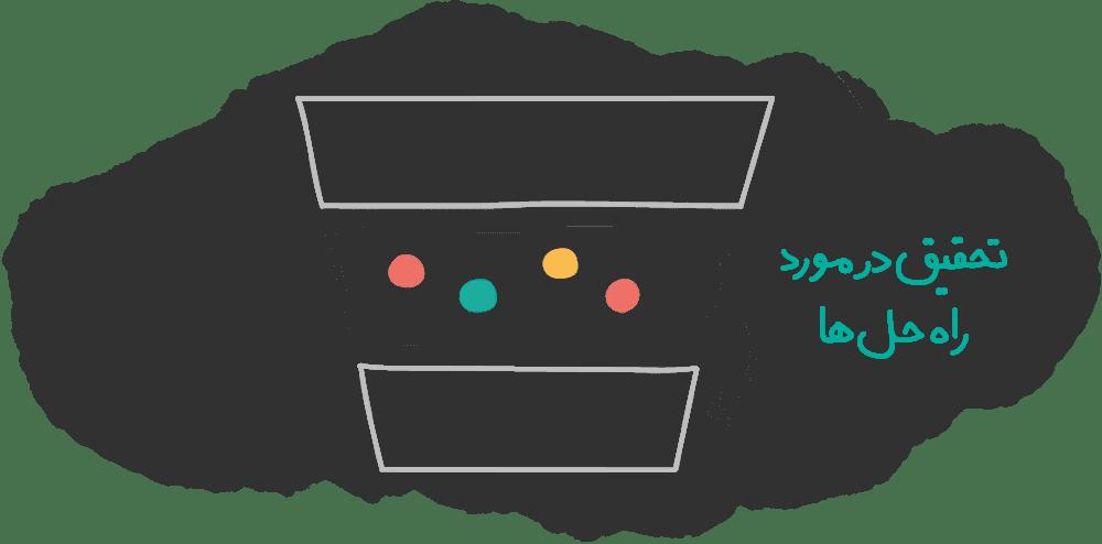 قیف فروش مرحله تحقیق در مورد راه حل ها