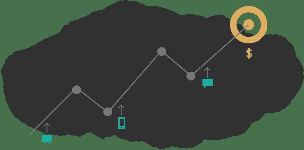 فروش فعالیت محور