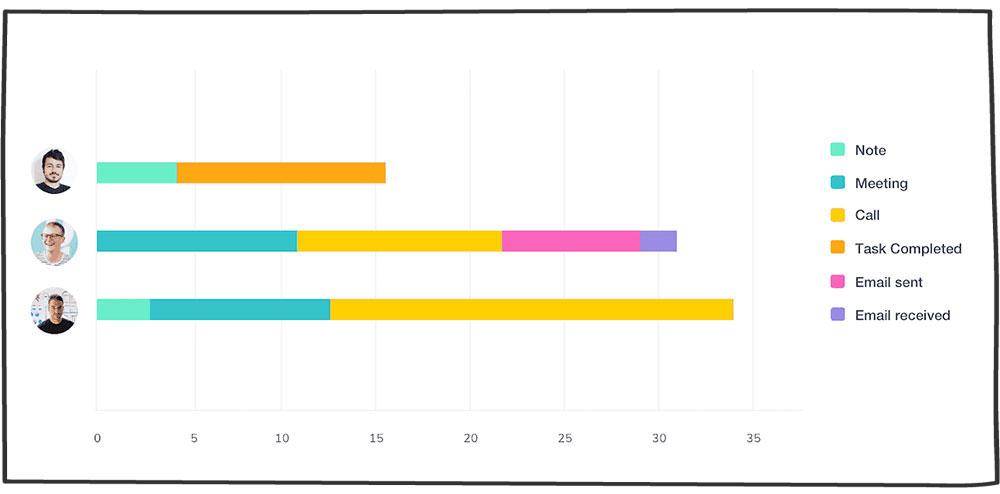 محاسبه فعالیت به ازای هر فروشنده- شاخص KPI