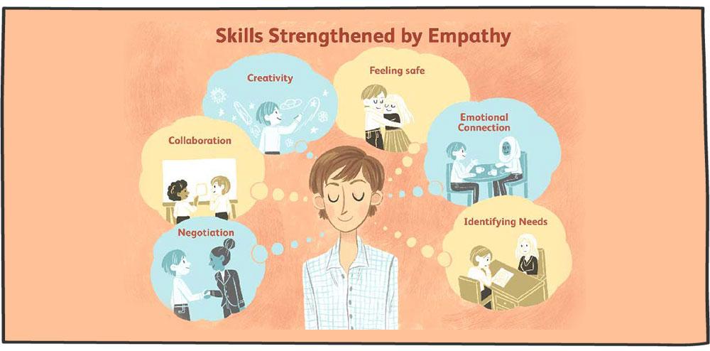 مهارت های تقویت شده به علت همدلی مدیران موفق