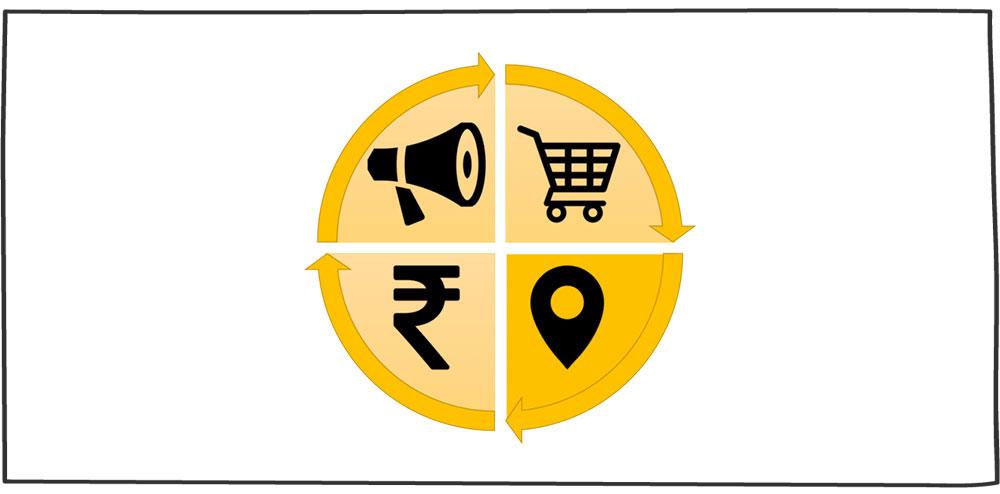 توزیع در بازاریابی