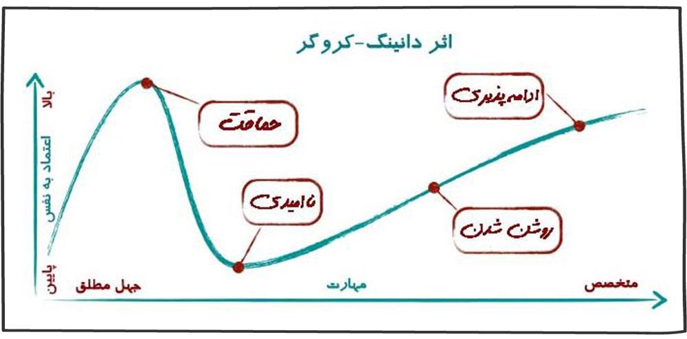 نمودار دانینگ کروگر