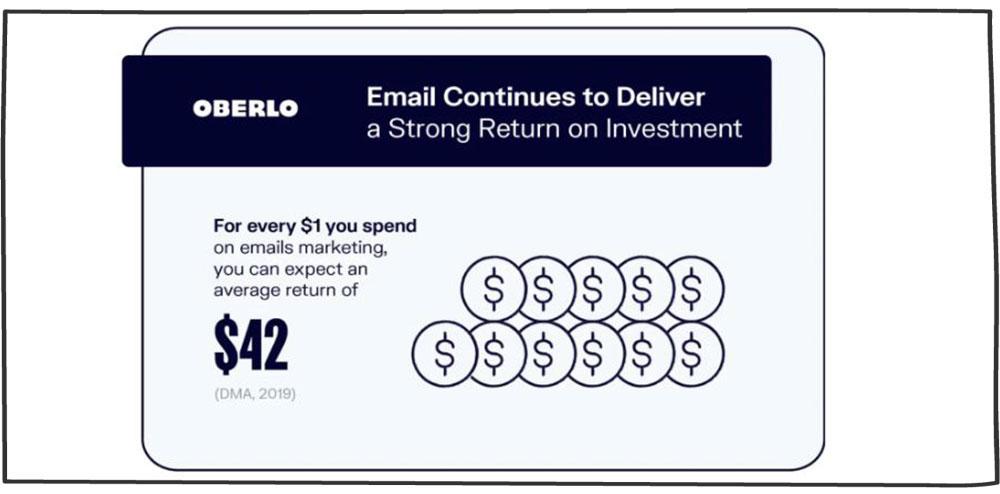 اهمیت ایمیل مارکتینگ- درصد بازگشت سرمایه