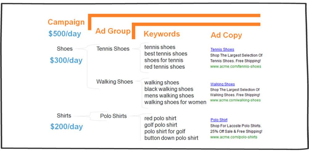 هزینه کلمات کلیدی- بازاریابی موتورهای جستجو