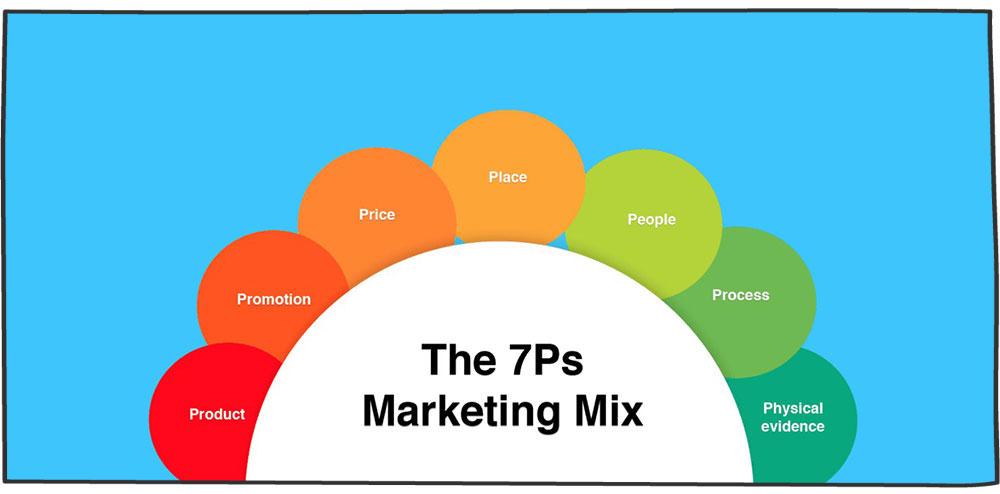 آمیخته بازاریابی 7p