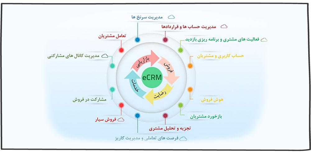 قابلیت های کلیدی CRM مشارکتی