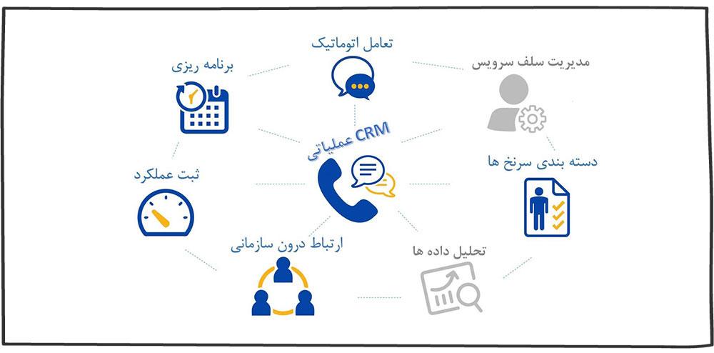 قابلیتهای ضروری CRM عملیاتی