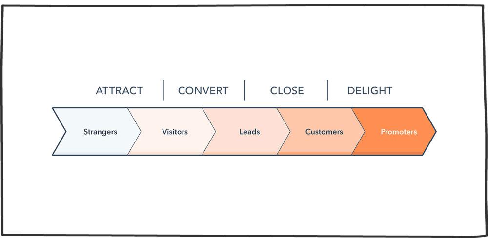 استراتژی جذب مشتری