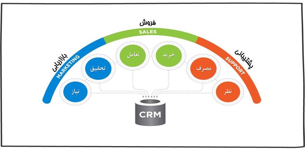 چگونگی عملکرد operational crm