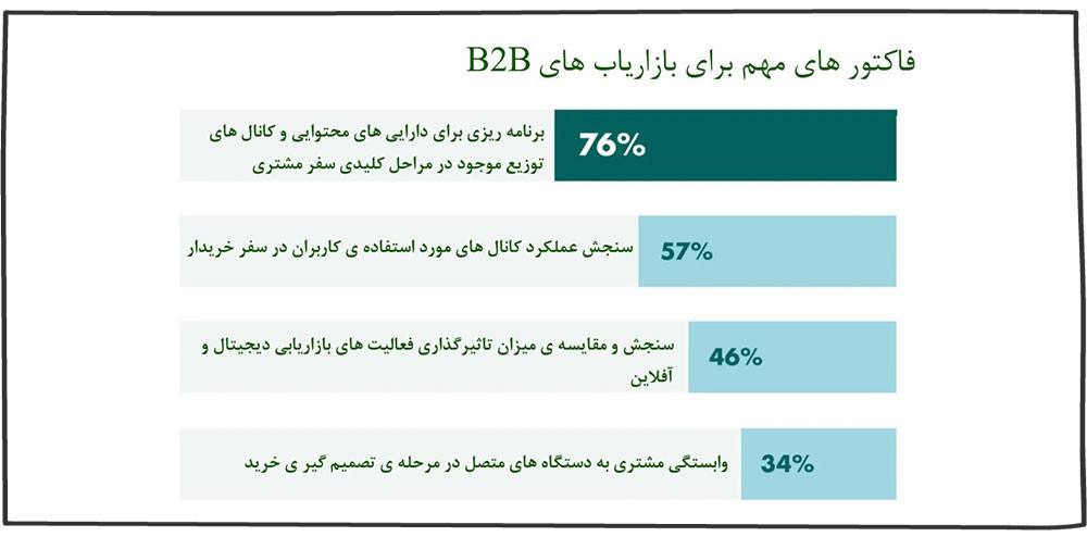 سفر مشتری و نقاط تماس مشتری B2B