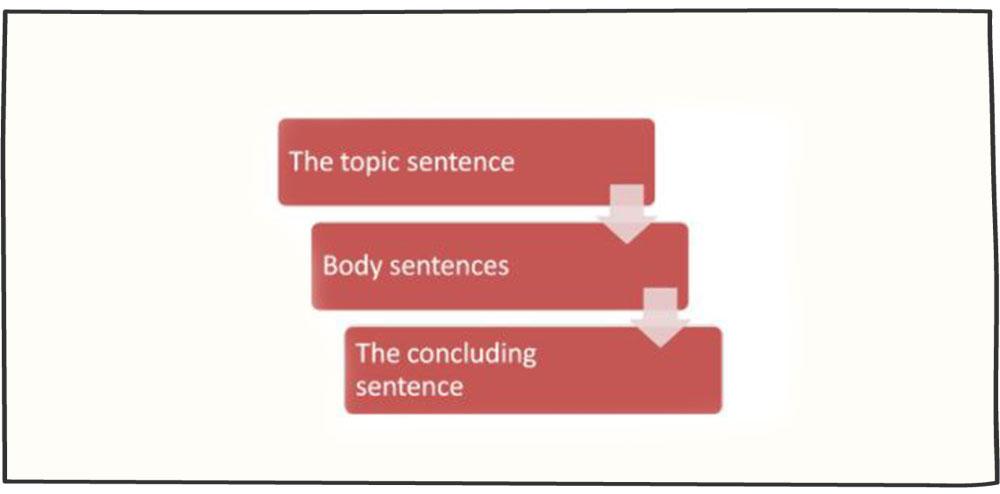 ساختار جملات بازاریابی تلفنی