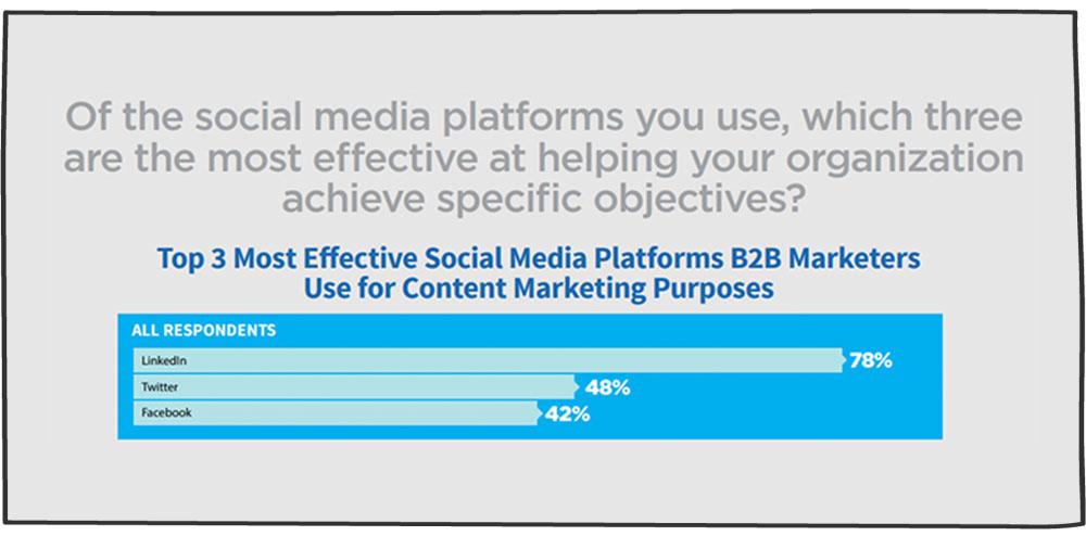 چارت بازاریابی b2b