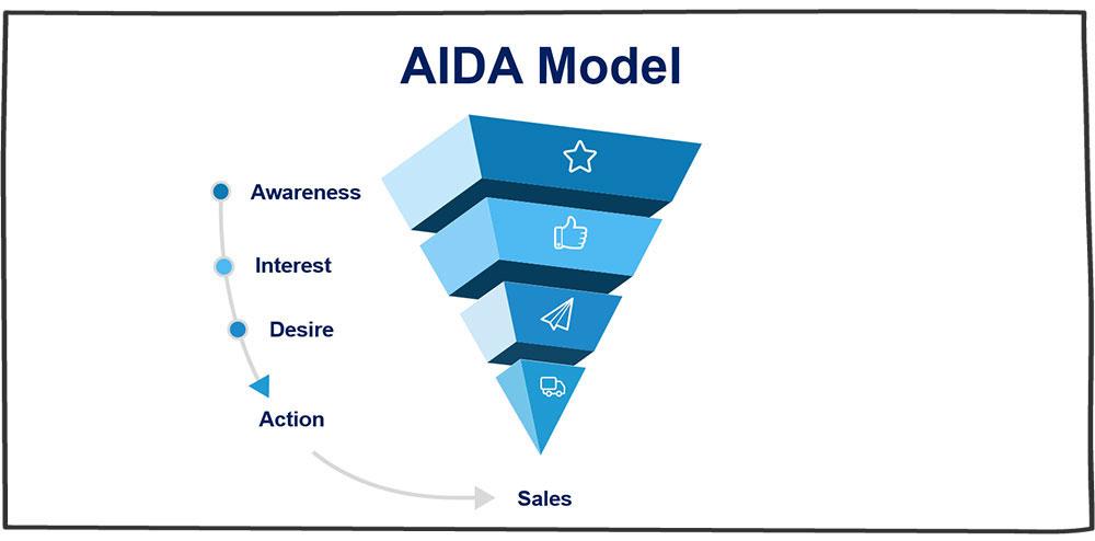 مدل AIDA چیست