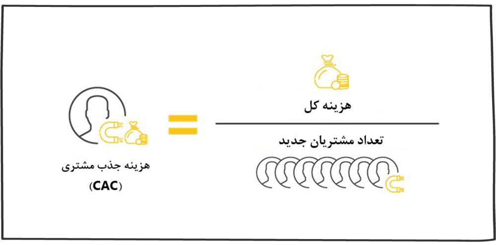 هزینه جذب مشتری (CAC)