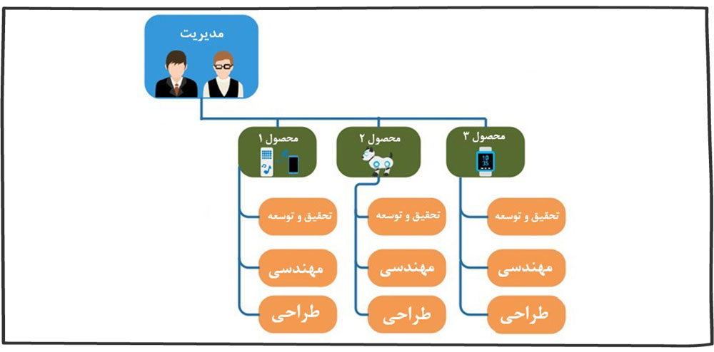 ساختار سازمانی بخشی مبتنی بر محصول
