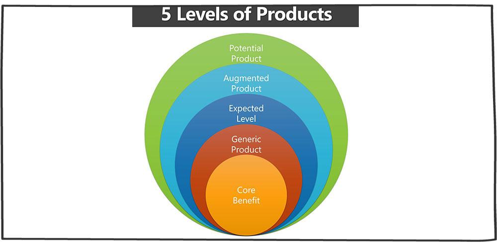 پنج سطح محصول از دیدگاه فیلیپ کاتلر