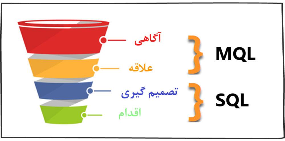 فرق MQL و SQL