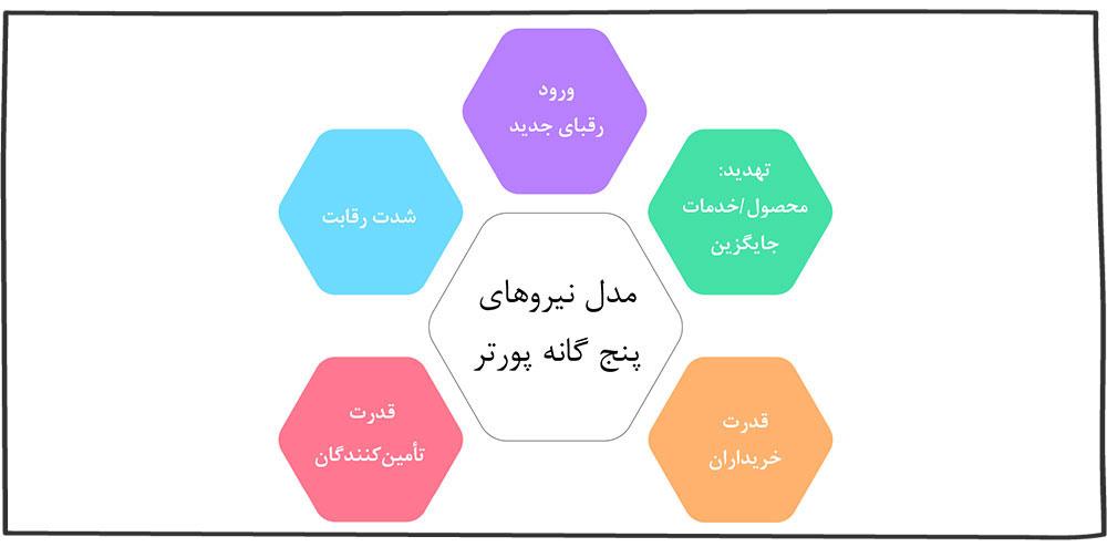 مدل نیروهای پنج گانه پورتر (Porter's Five Forces)