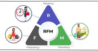 RFM چیست؟